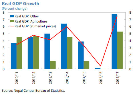 Growing GDP and remittance