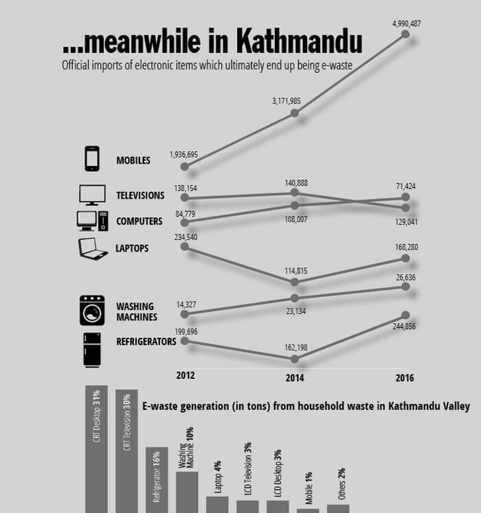 Nepali Times | What will Nepal do with its e-waste?