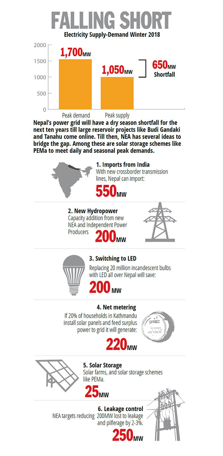 Nepali Times Nepal Turns To Solar And Batteries Meet Peak Demand Hydro Power Plant Line Diagram From Hydropower Reservoirs Or Plants Burning Fossil Fuels But As Countries Try Carbon Emission Targets There Is Pressure Adopt