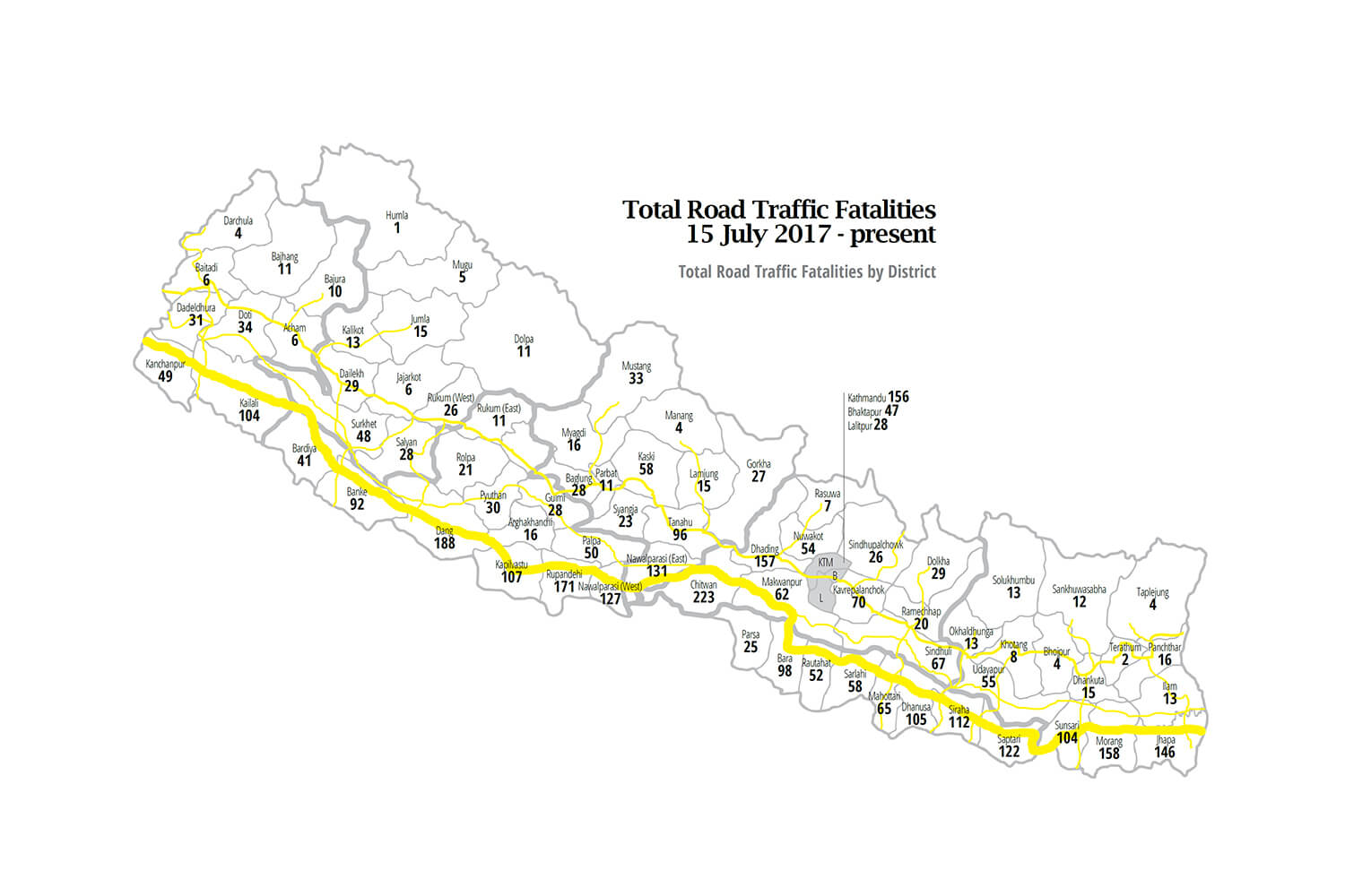 Nepal's deadly roads take their toll