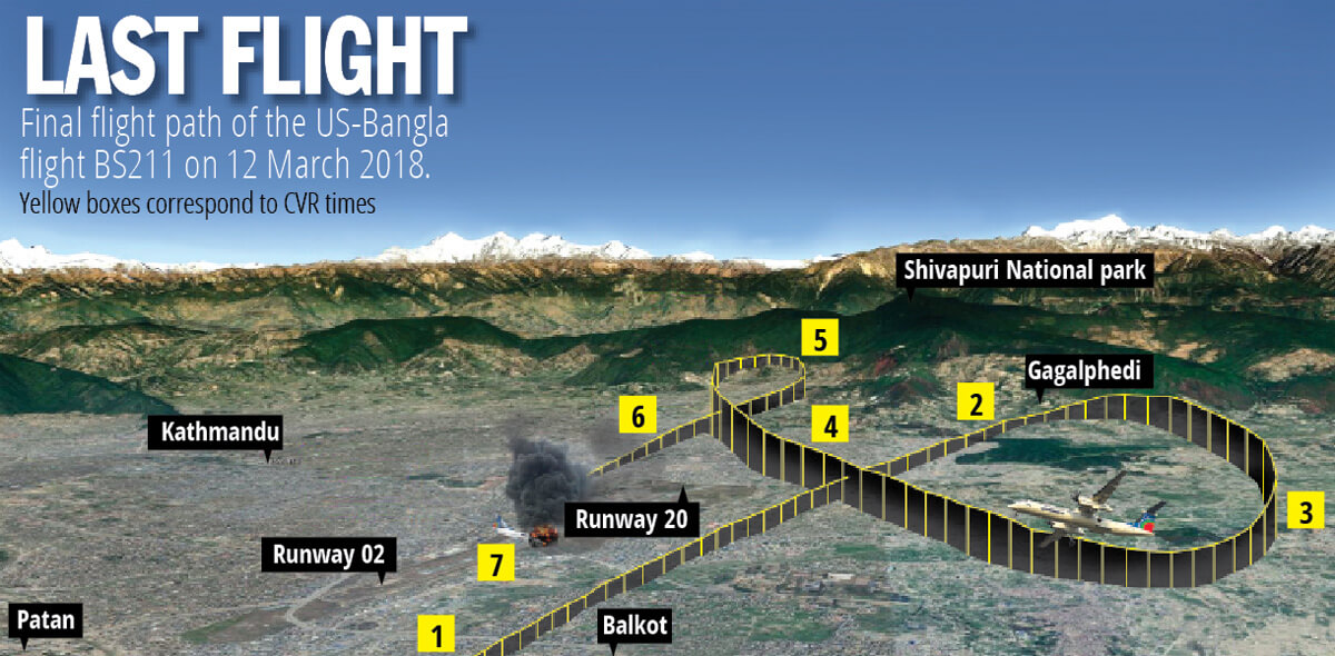 1 year after US-Bangla crash, fingers point to pilot