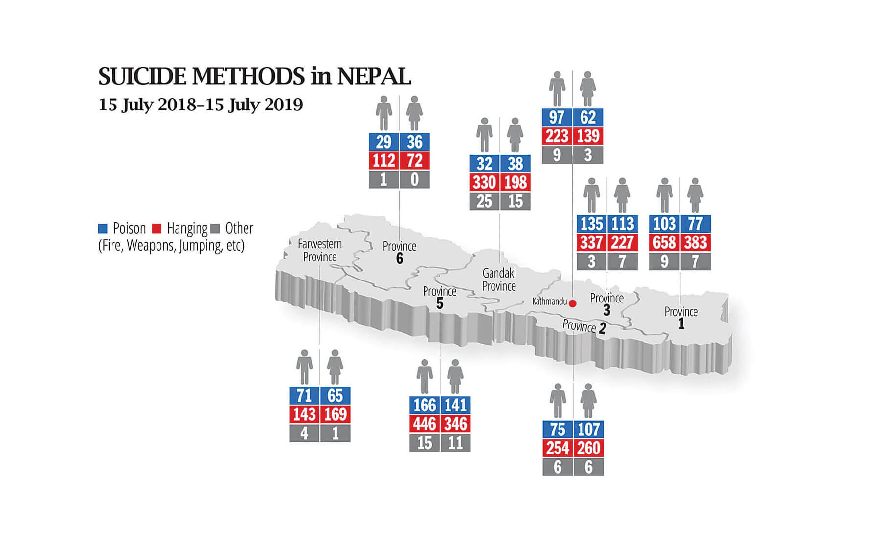 Nepal's suicide rate vastly underestimated