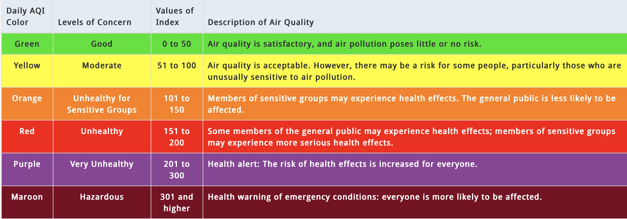 AQI measurement guide